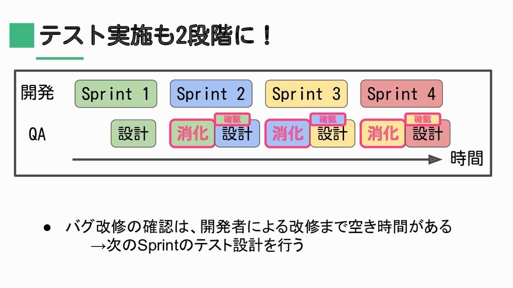 テスト実施も2段階に! Sprint 1 開発 QA Sprint 2 Sprint 3 Sp...