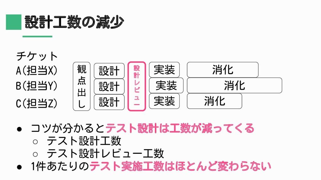 設計工数の減少 チケット A(担当X) B(担当Y) C(担当Z) 観 点 出 し 設計 消化...