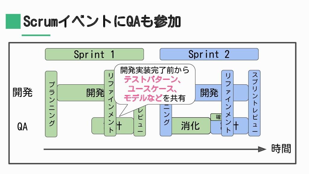 開発 ScrumイベントにQAも参加 Sprint 1 開発 QA Sprint 2 時間 消...