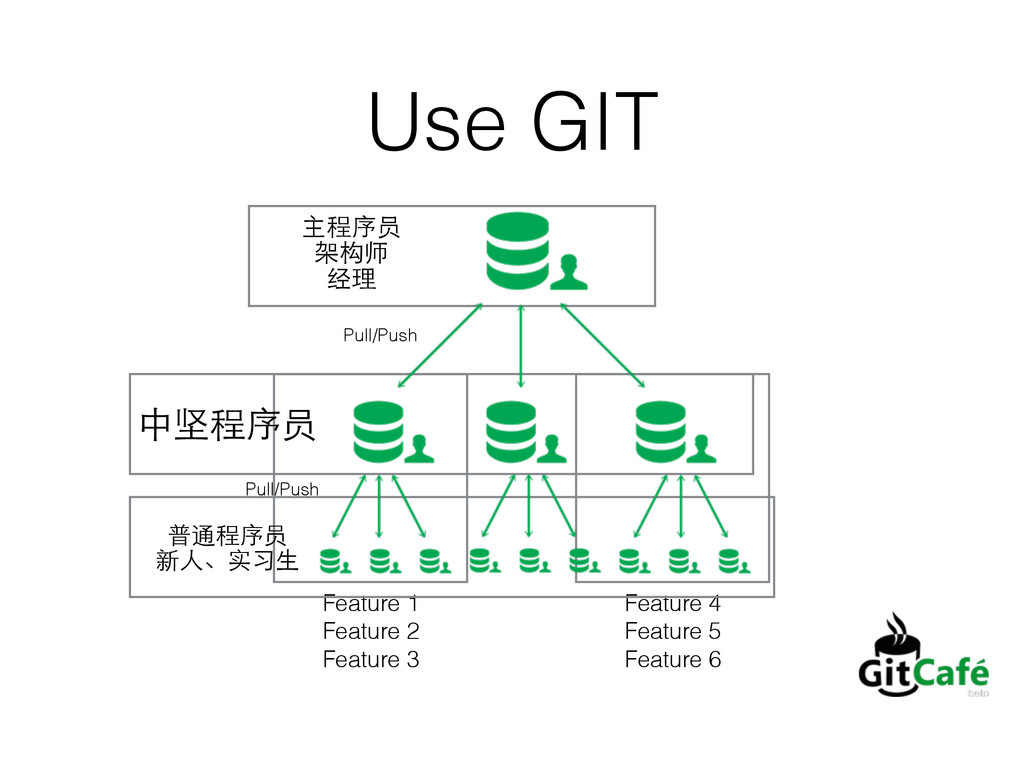Use GIT Pull/Push Pull/Push Feature 1 Feature 2...