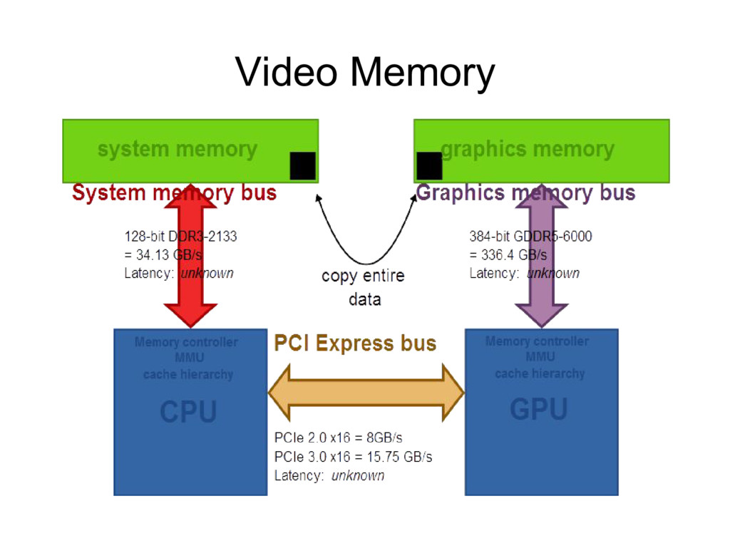 Video Memory