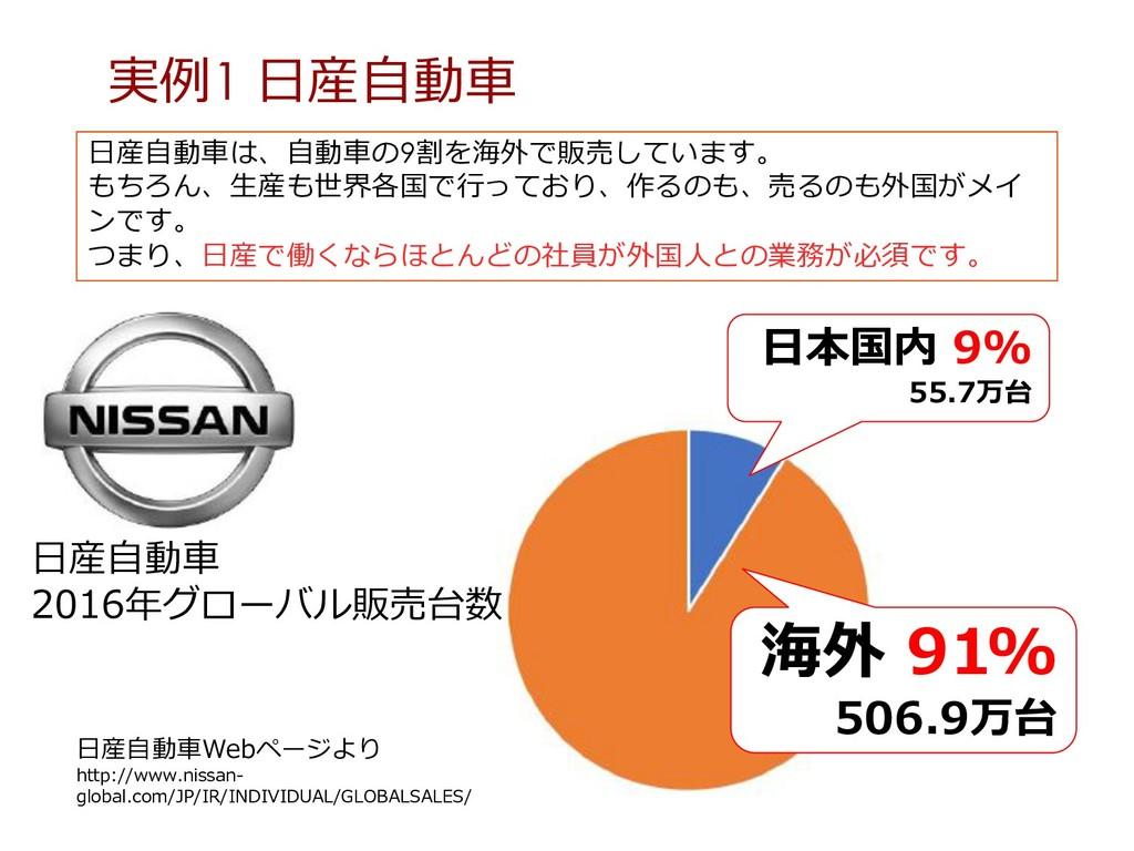 ⽇本国内 9% 55.7万台 海外 91% 506.9万台 ⽇産⾃動⾞Webページより htt...