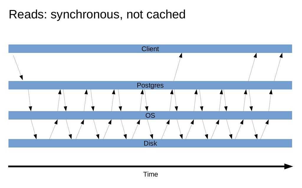 Time Client Postgres OS Disk Reads: synchronous...
