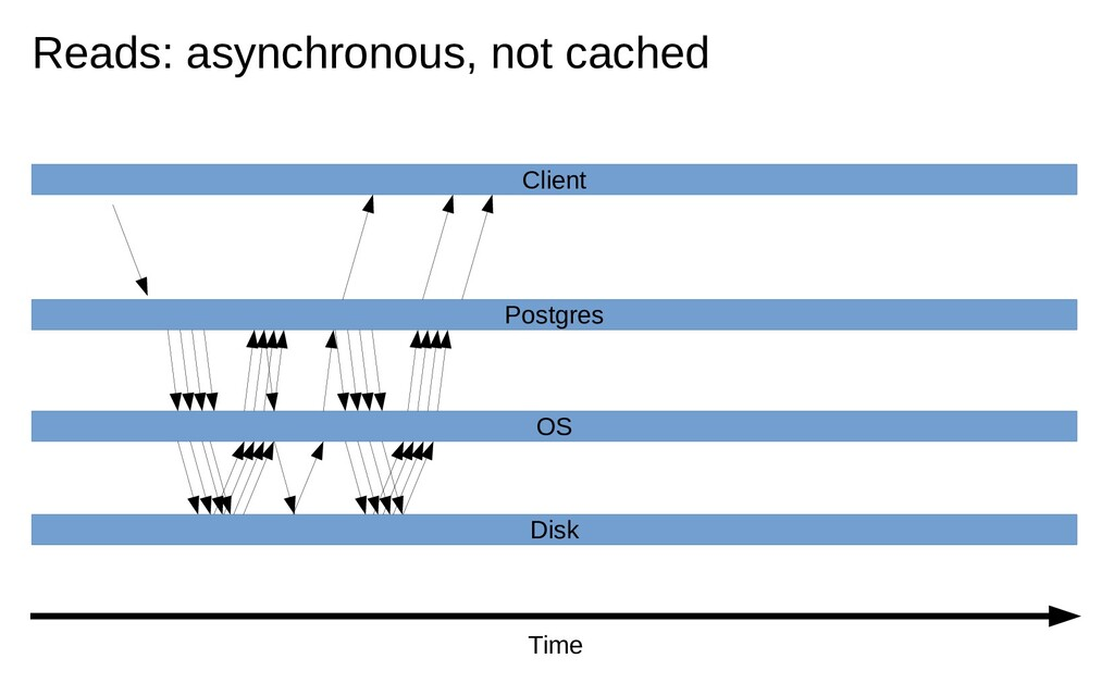 Time Client Postgres OS Disk Reads: asynchronou...