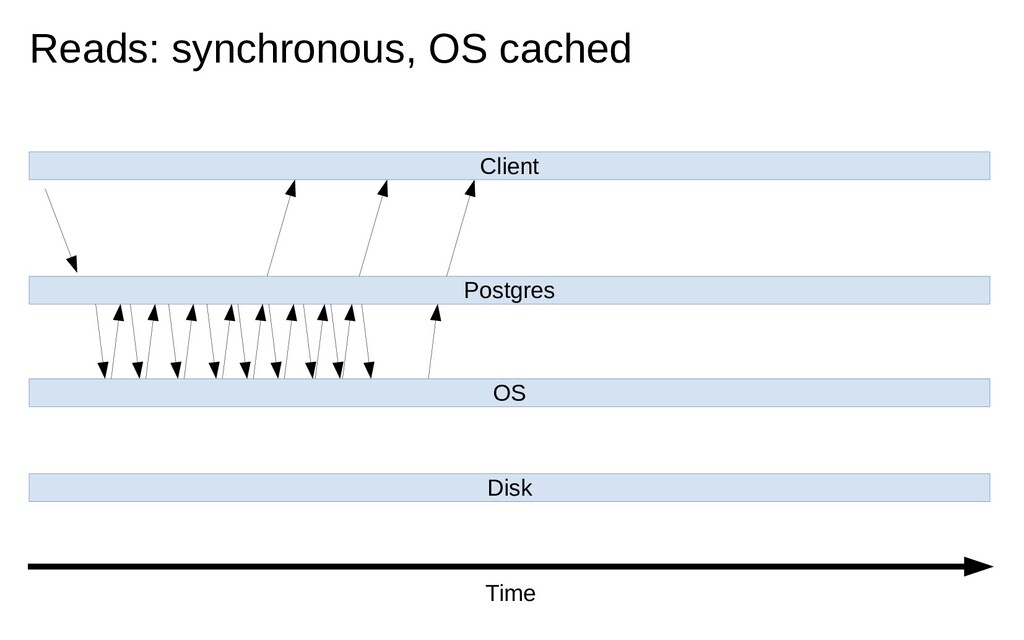 Client Postgres OS Disk Reads: synchronous, OS ...