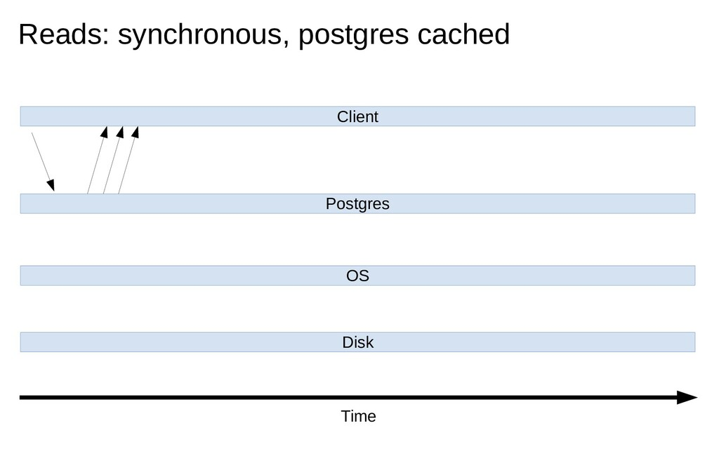 Client Postgres OS Disk Reads: synchronous, pos...