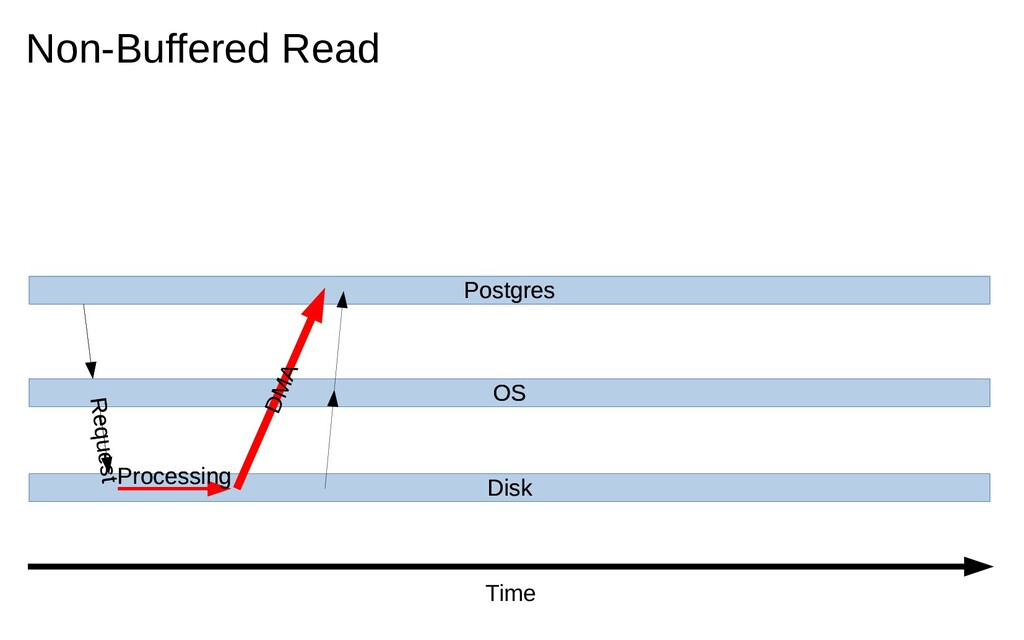Postgres OS Disk Request Non-Buffered Read Time...