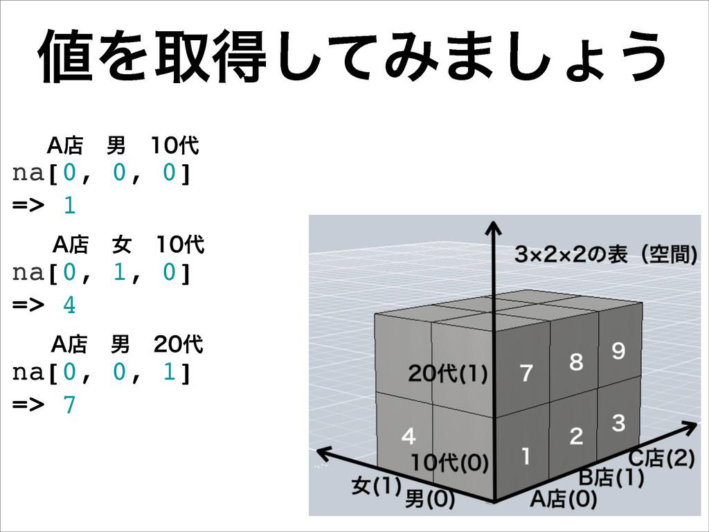 na[0, 0, 0] => 1 na[0, 1, 0] => 4 na[0, 0, 1] =...