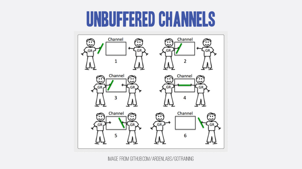 Unbuffered Channels Image from github.com/arden...