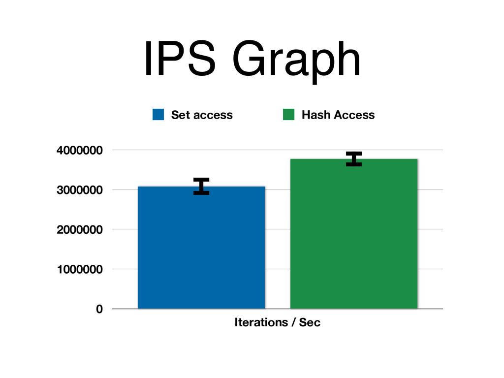 IPS Graph 0 1000000 2000000 3000000 4000000 Ite...