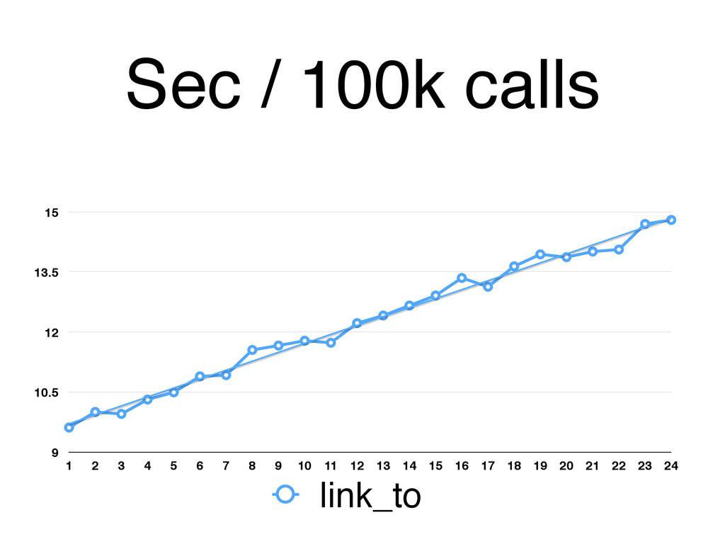 Sec / 100k calls 9 10.5 12 13.5 15 1 2 3 4 5 6 ...