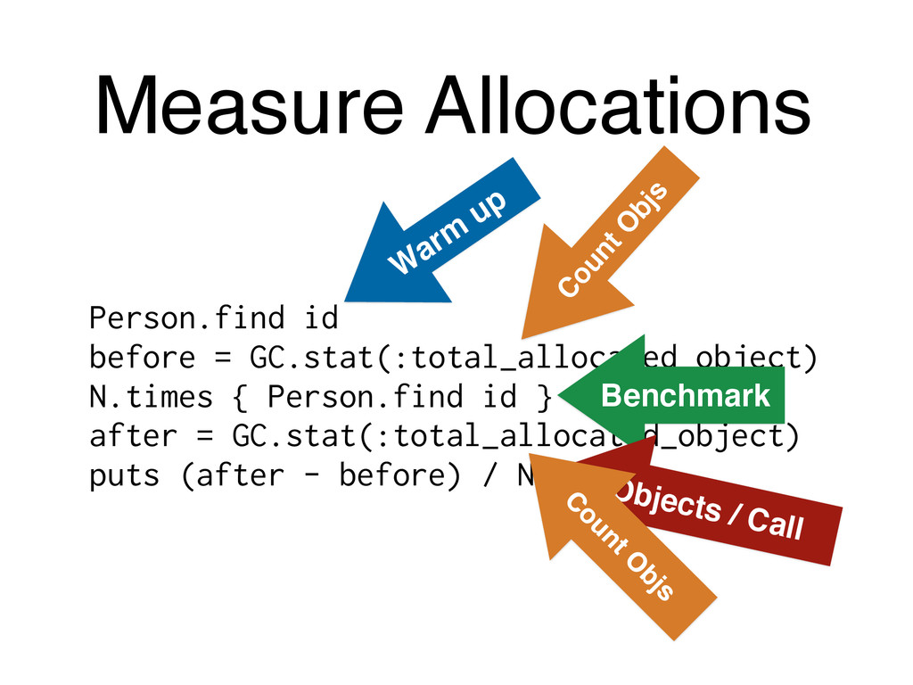 Measure Allocations Person.find id before = GC....