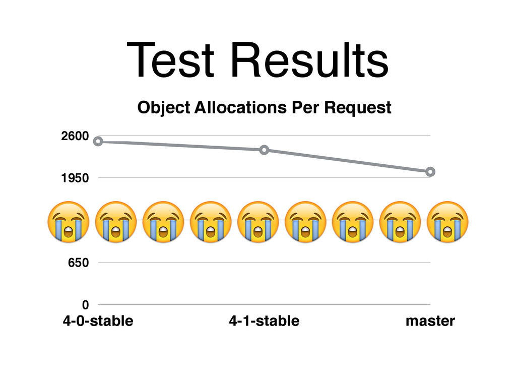 Test Results Object Allocations Per Request 0 6...