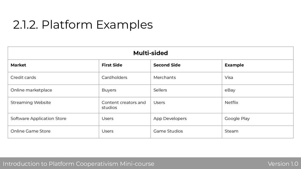 2.1.2. Platform Examples Multi-sided Market Fir...