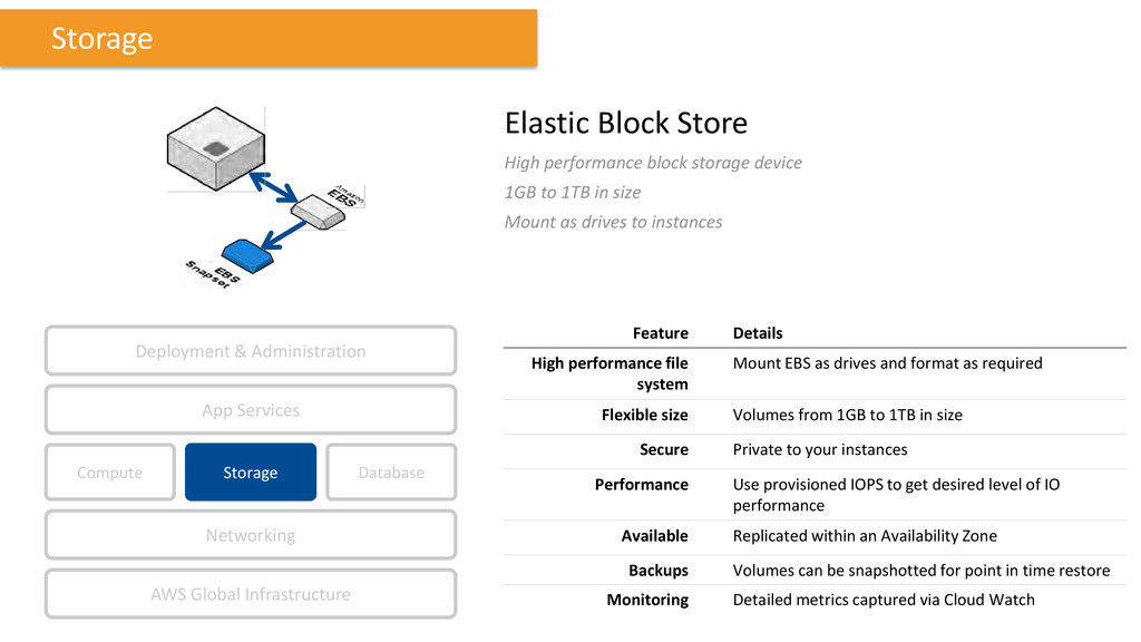 Elastic Block Store High performance block stor...