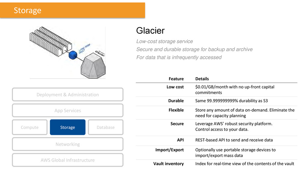 Glacier Low-cost storage service Secure and dur...