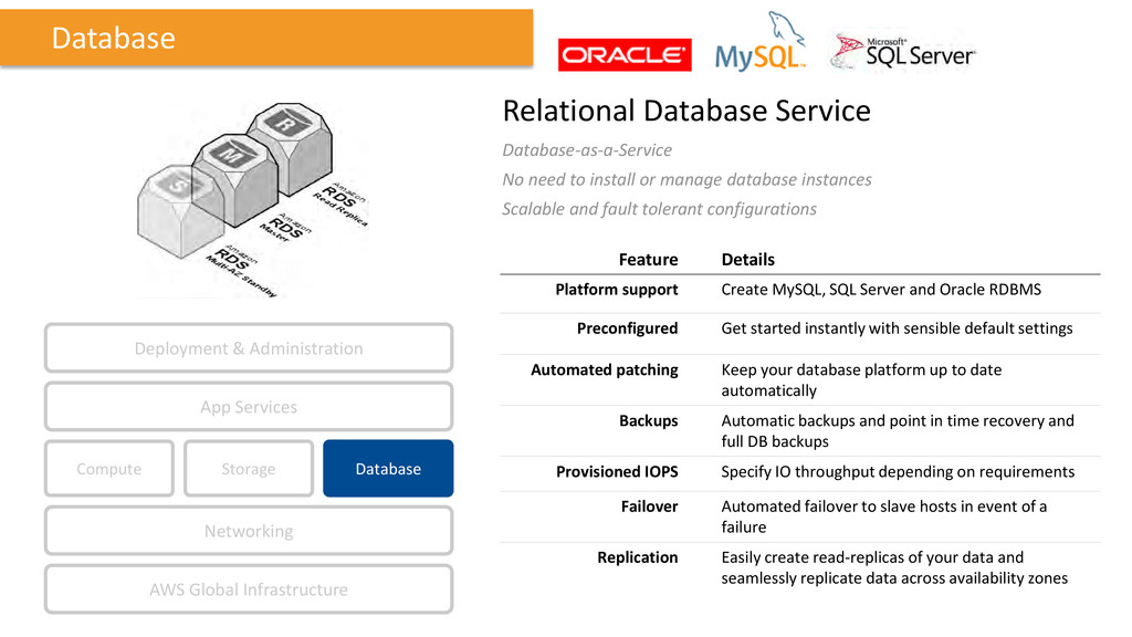 Relational Database Service Database-as-a-Servi...