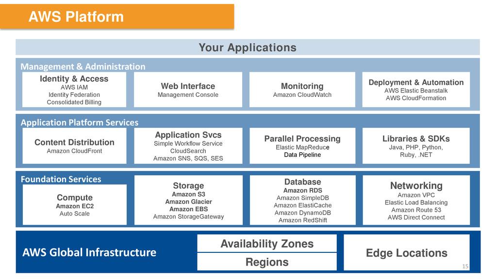 AWS Platform Your Applications Foundation Servi...