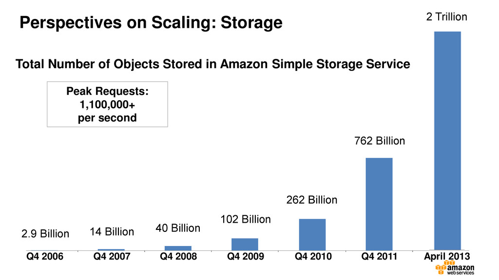 Total Number of Objects Stored in Amazon Simple...