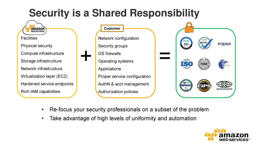 Security is a Shared Responsibility Facilities ...