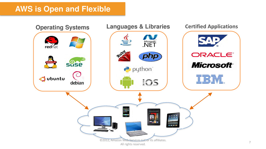 Operating Systems Languages & Libraries Certifi...