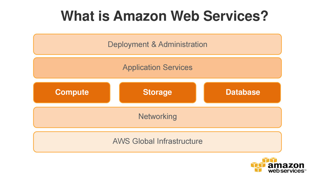 What is Amazon Web Services? AWS Global Infrast...