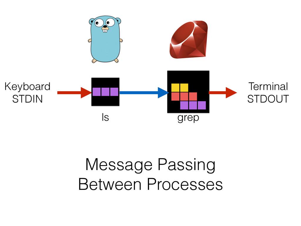Message Passing Between Processes ls grep Keybo...