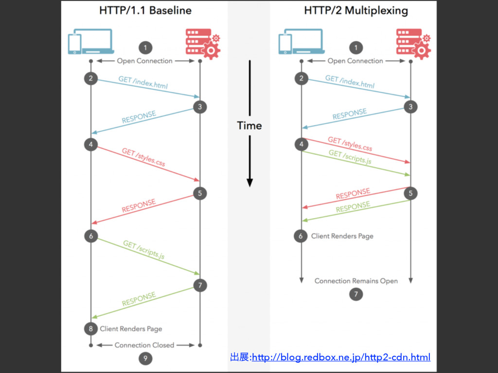 ग़ల:http://blog.redbox.ne.jp/http2-cdn.html