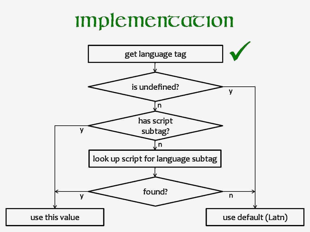 Implementation get language tag is undefined? h...