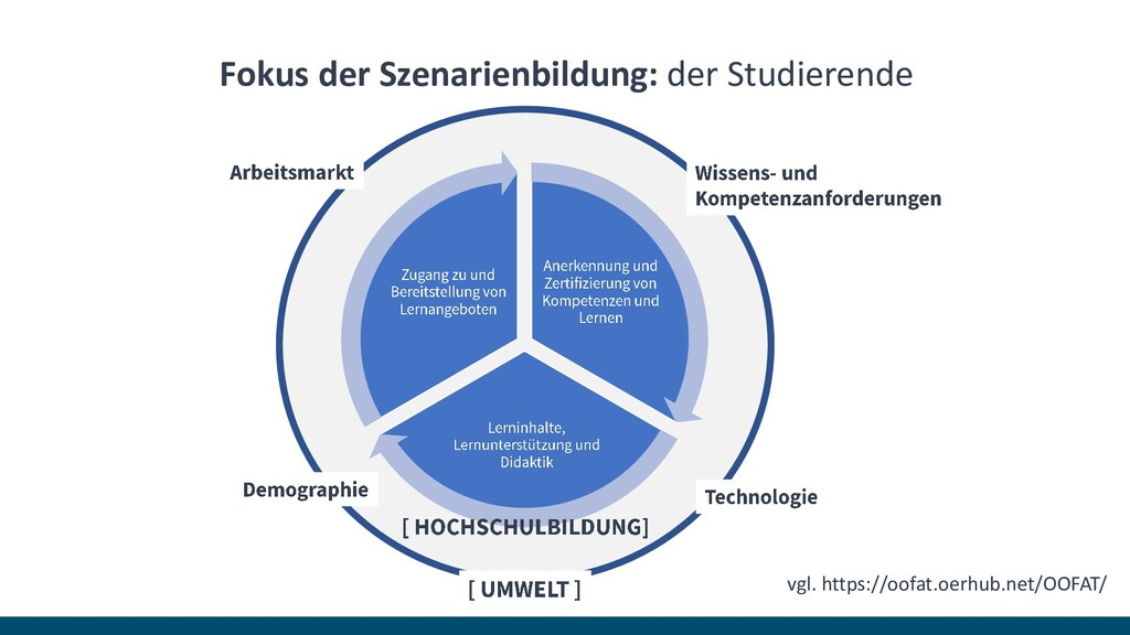 Fokus der Szenarienbildung: der Studierende vgl...