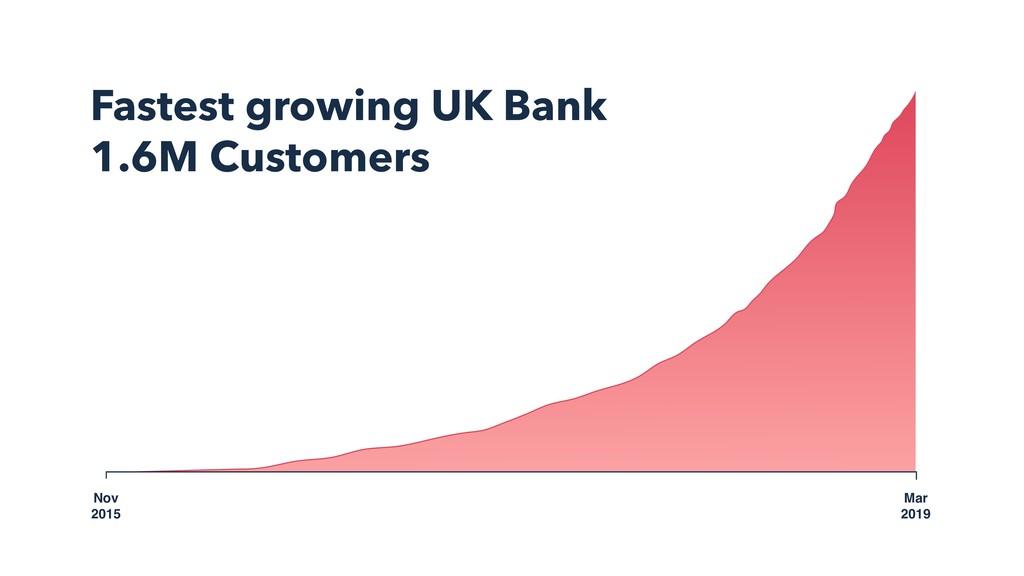 Nov 2015 Mar 2019 Fastest growing UK Bank 1.6M ...