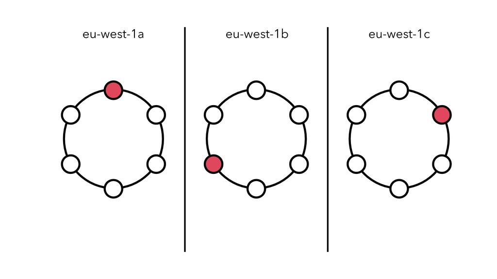 eu-west-1a eu-west-1b eu-west-1c