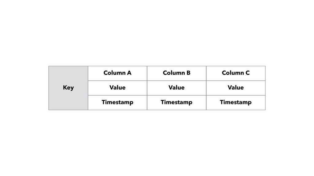 Key Value Value Value Column A Column B Column ...