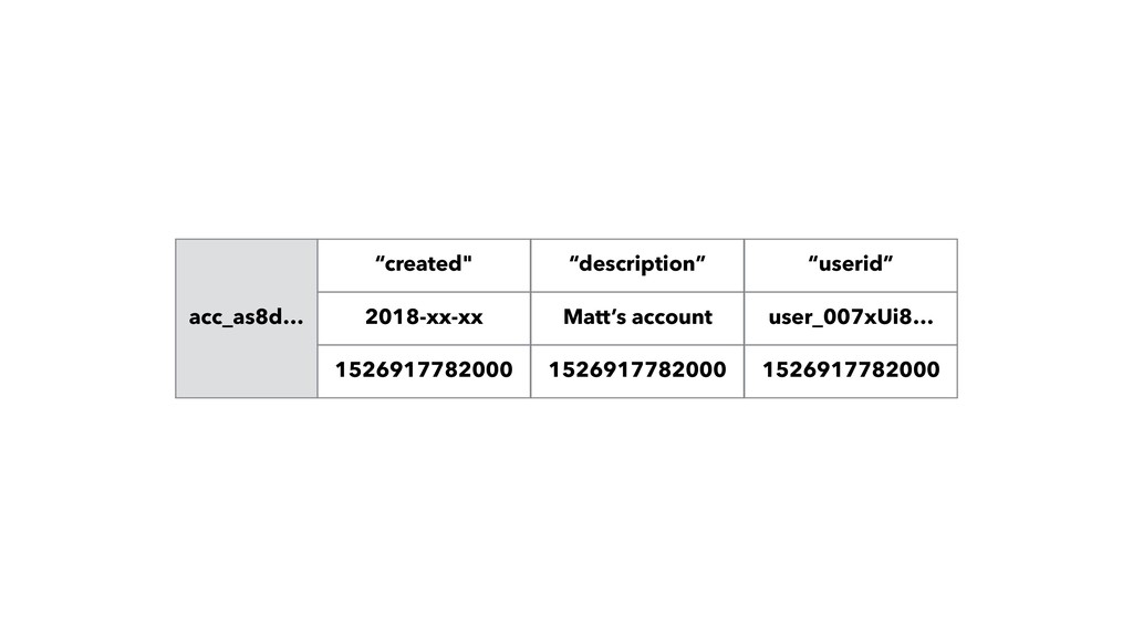 acc_as8d… 2018-xx-xx Matt's account user_007xUi...