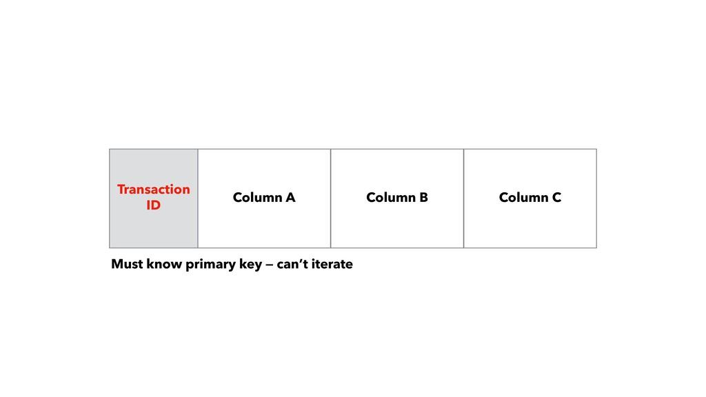 Column B Column C Transaction ID Column A Must...
