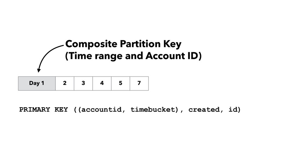 Day 1 2 3 4 5 7 Composite Partition Key (Time r...