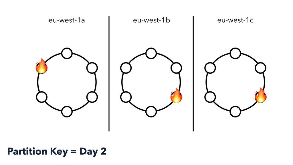 eu-west-1a eu-west-1b eu-west-1c    Partition K...
