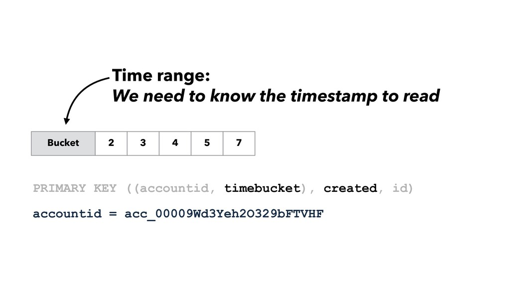 Bucket 2 3 4 5 7 Time range: We need to know th...