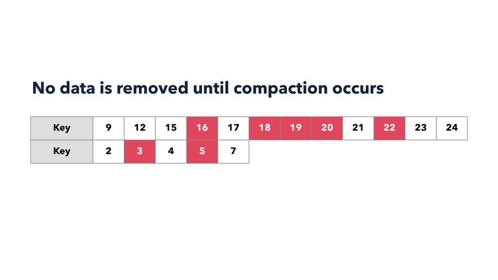 No data is removed until compaction occurs Key ...