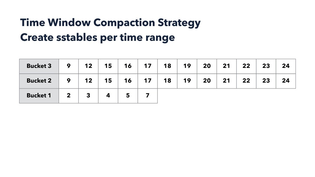 Time Window Compaction Strategy Create sstables...