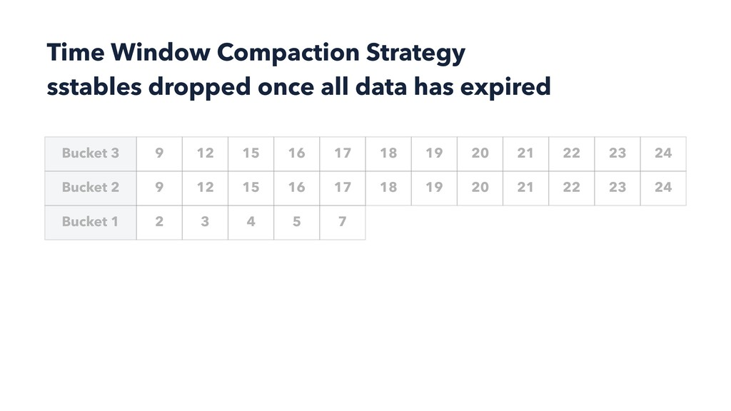 Time Window Compaction Strategy sstables droppe...