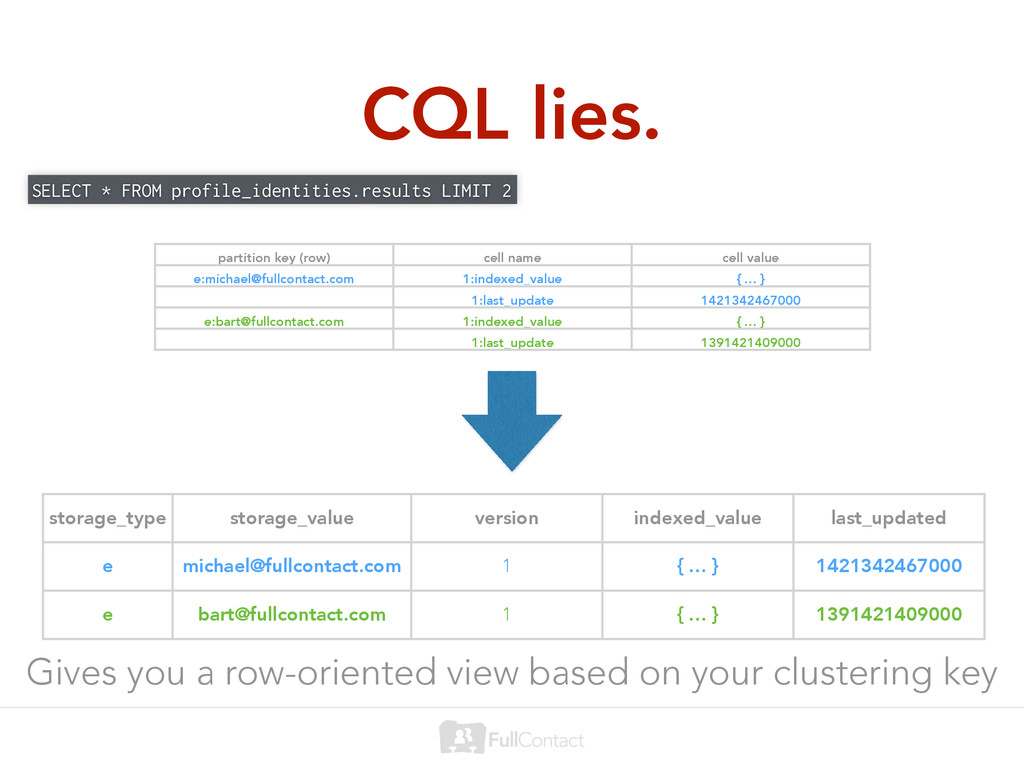 CQL lies. SELECT * FROM profile_identities.resu...