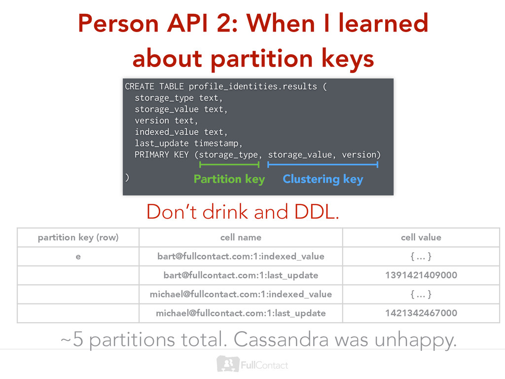 Person API 2: When I learned about partition ke...
