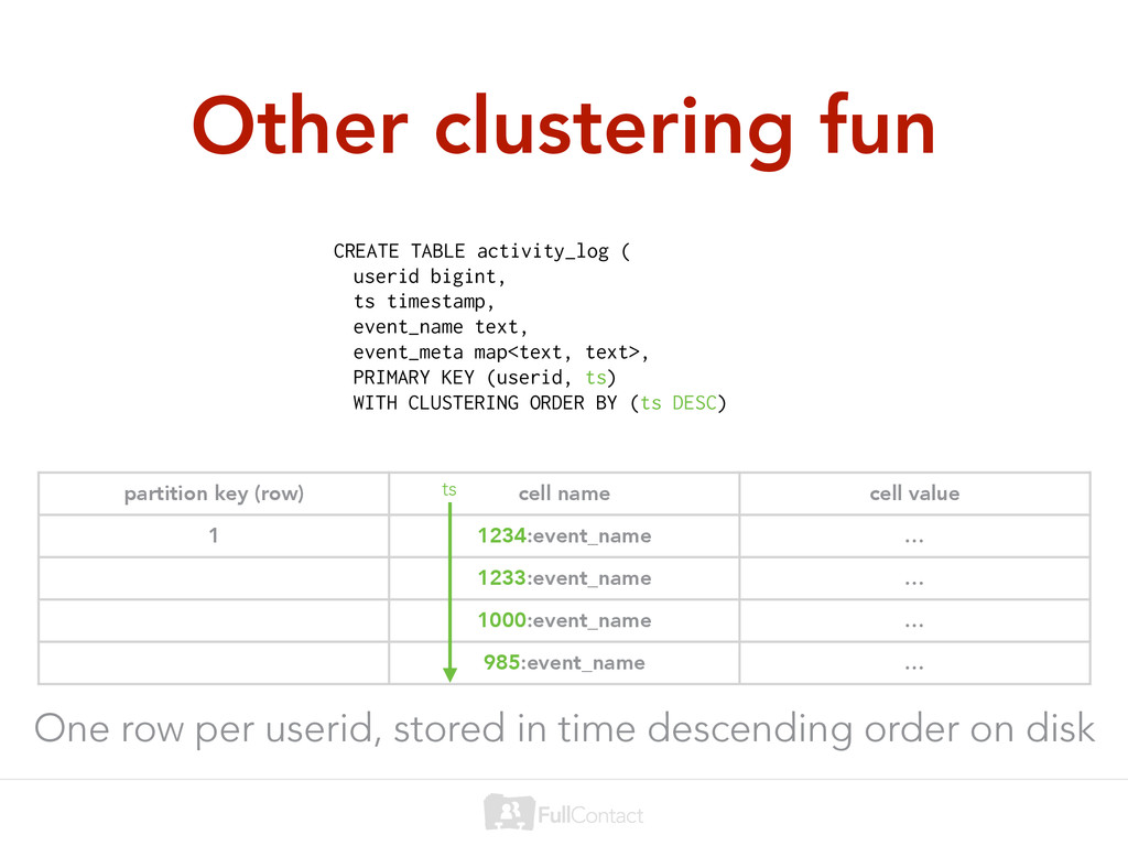 Other clustering fun CREATE TABLE activity_log ...