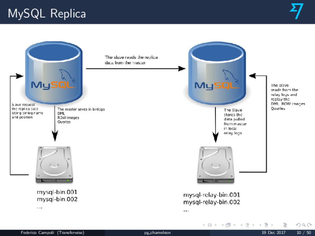 MySQL Replica Federico Campoli (Transferwise) p...