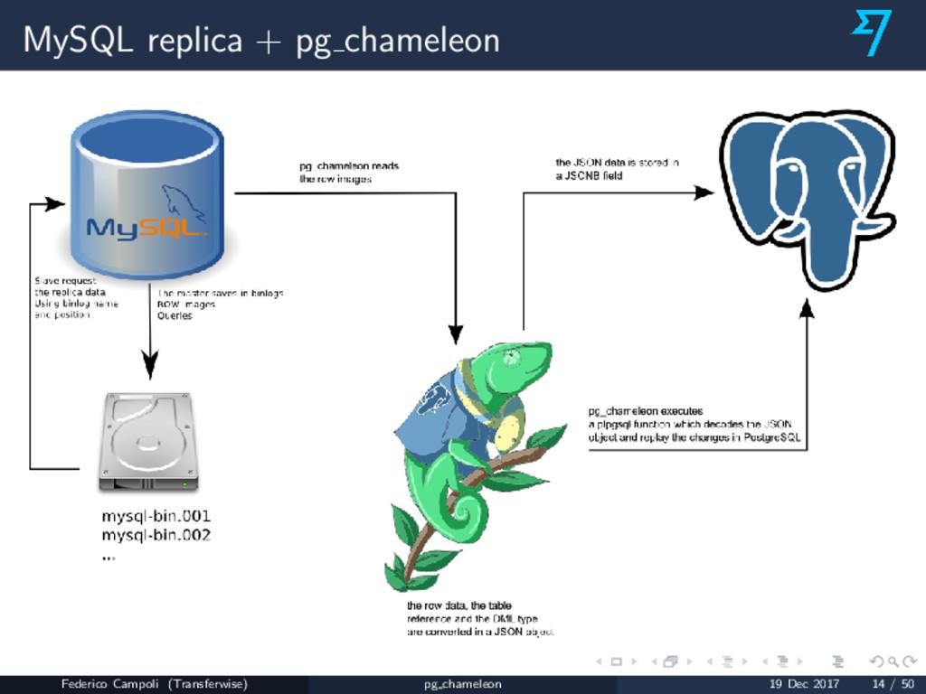 MySQL replica + pg chameleon Federico Campoli (...