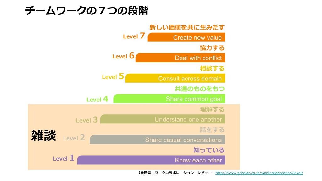 チームワークの7つの段階 (参照元︓ワークコラボレーション・レビュー http://www.s...