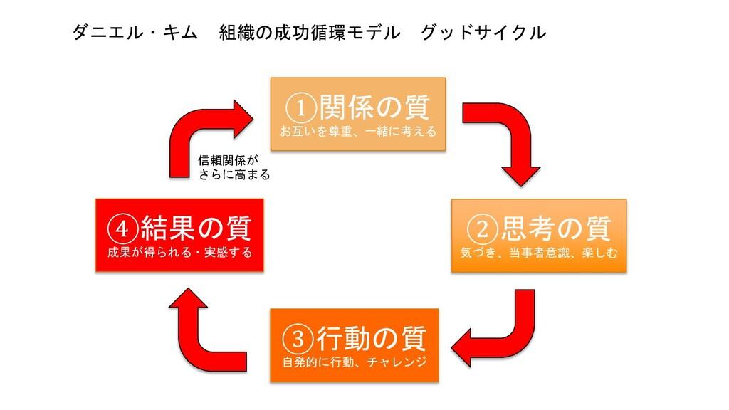 ダニエル・キム 組織の成功循環モデル グッドサイクル ①関係の質 お互いを尊重、一緒に考える ...