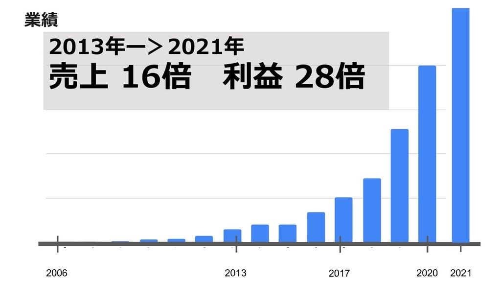 2006 2020 2017 2013 2021 業績 2013年ー>2021年 売上 16倍...
