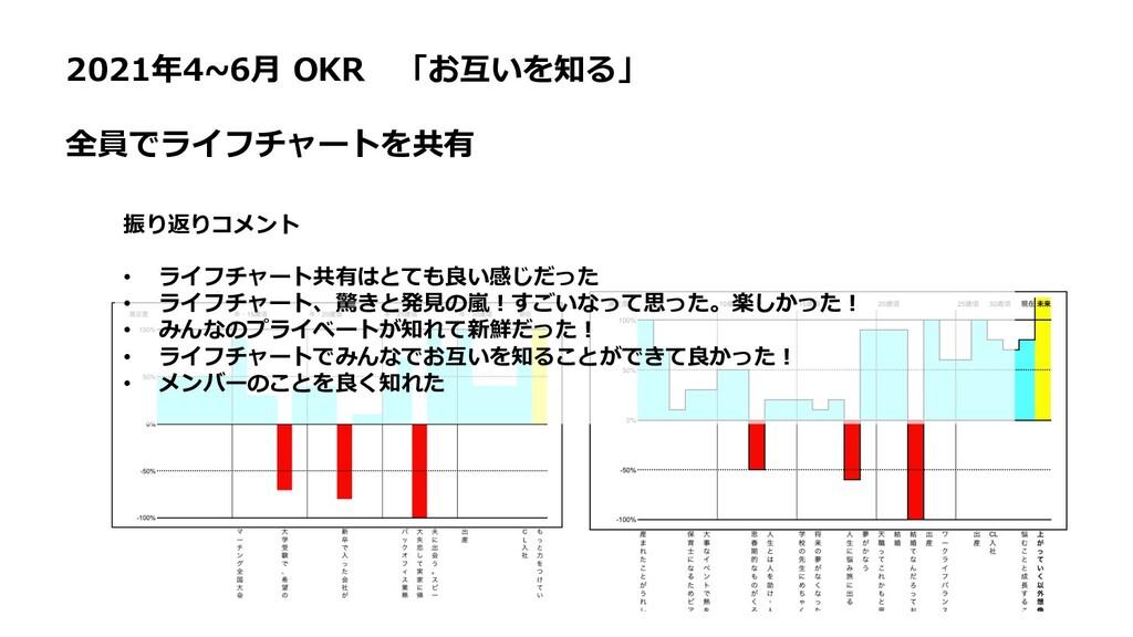 2021年4~6⽉ OKR 「お互いを知る」 全員でライフチャートを共有 振り返りコメント •...